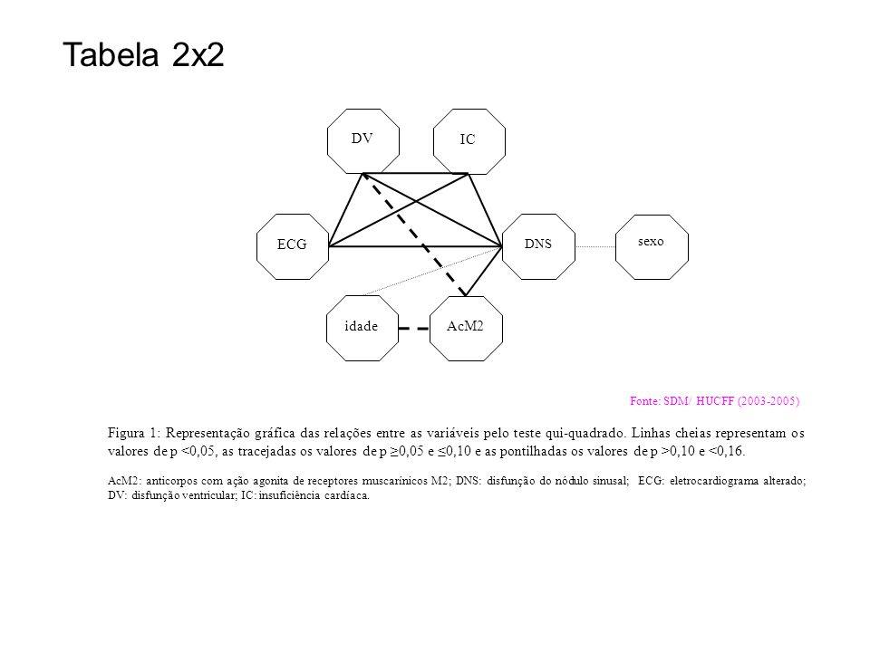 Tabela 2x2 IC DV ECG AcM2 idade