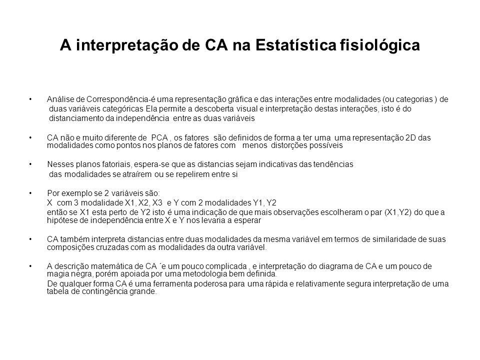 A interpretação de CA na Estatística fisiológica
