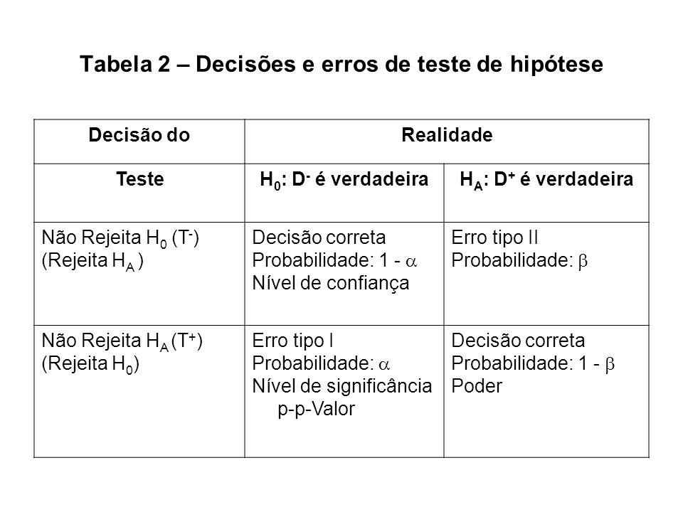 Tabela 2 – Decisões e erros de teste de hipótese