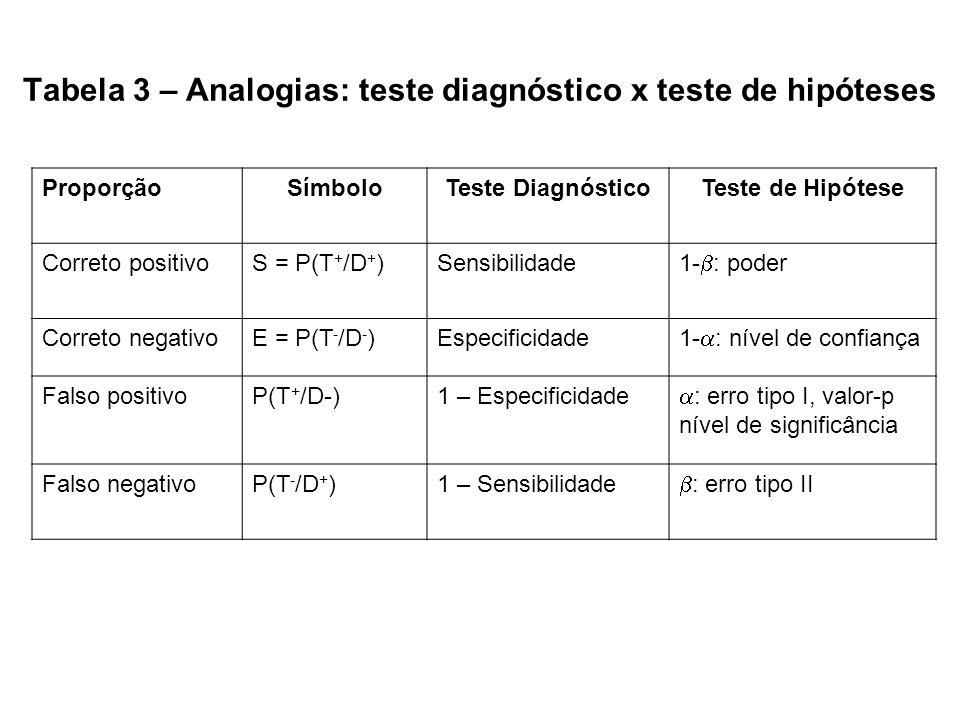 Tabela 3 – Analogias: teste diagnóstico x teste de hipóteses