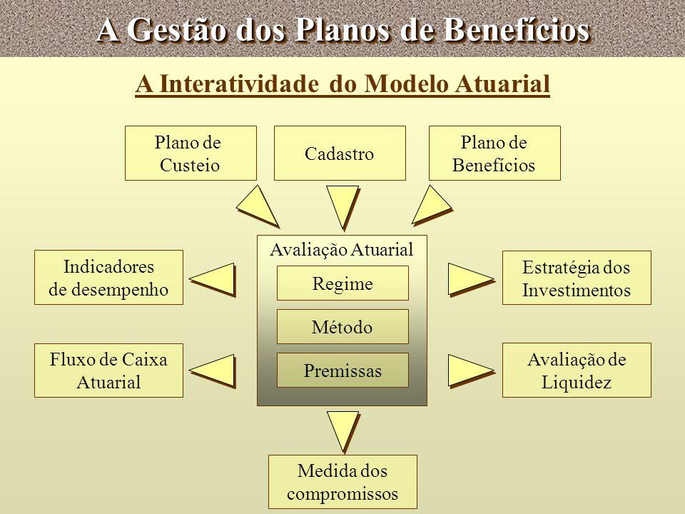 A Gestão dos Planos de Benefícios A Interatividade do Modelo Atuarial