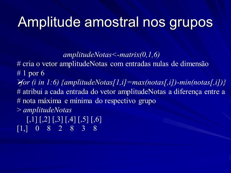 Amplitude amostral nos grupos