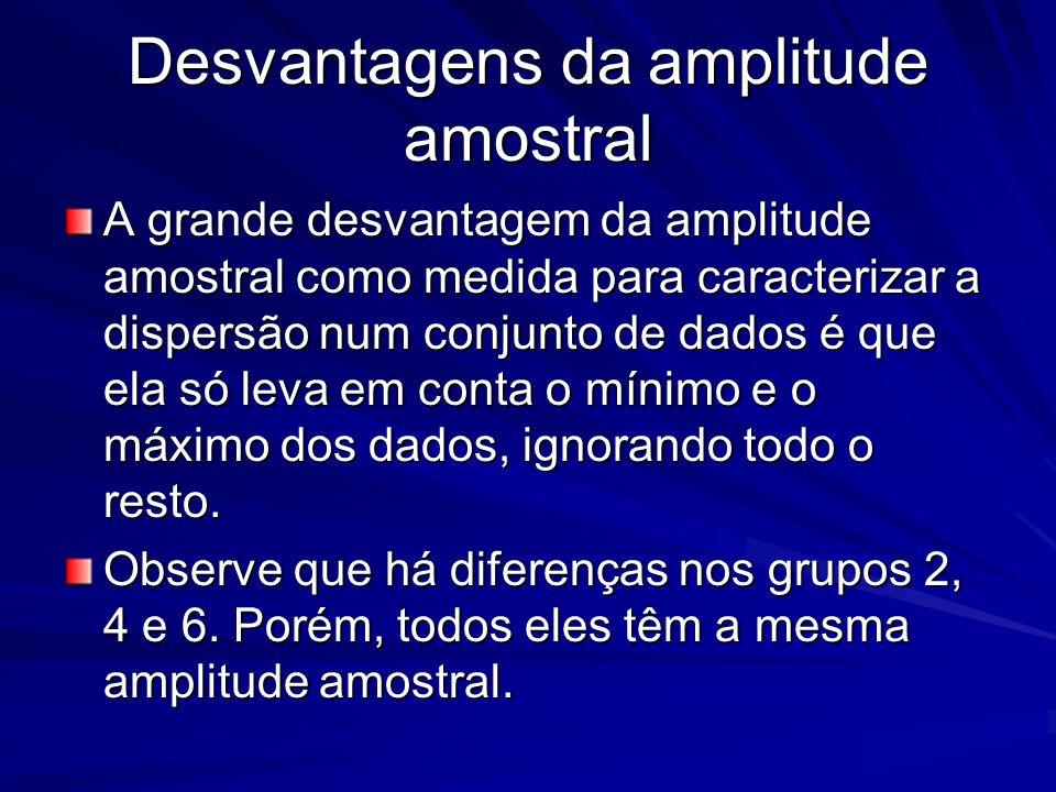 Desvantagens da amplitude amostral