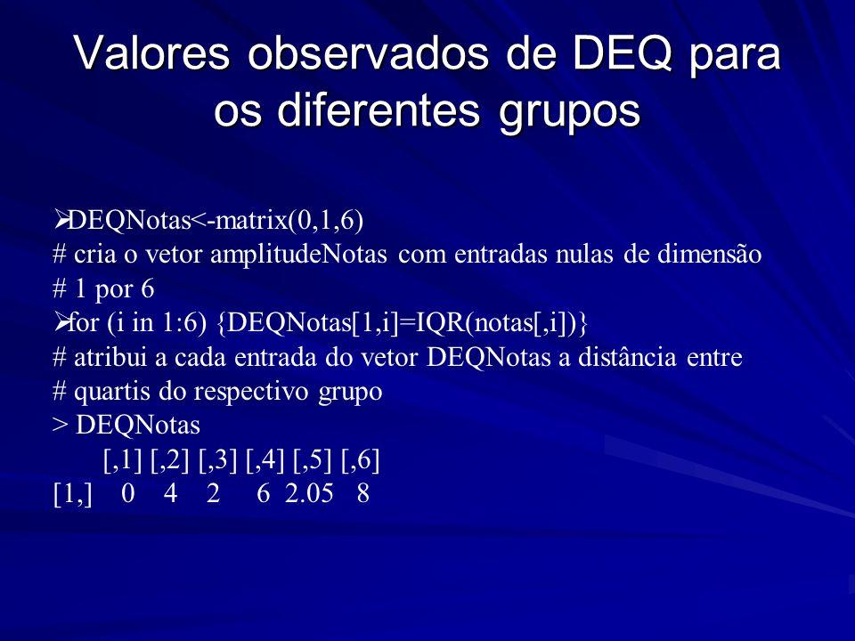 Valores observados de DEQ para os diferentes grupos