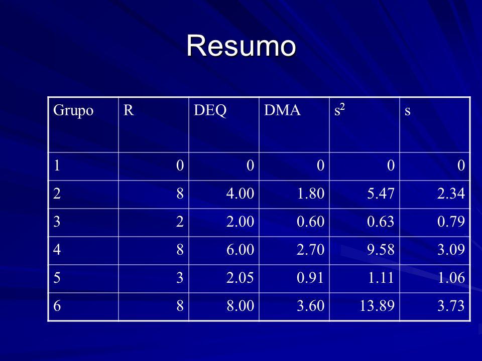 Resumo Grupo R DEQ DMA s2 s 1 2 8 4.00 1.80 5.47 2.34 3 2.00 0.60 0.63