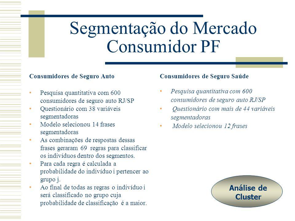 Segmentação do Mercado Consumidor PF