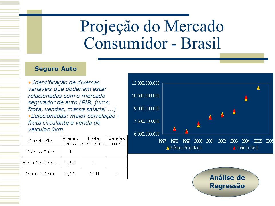 Projeção do Mercado Consumidor - Brasil