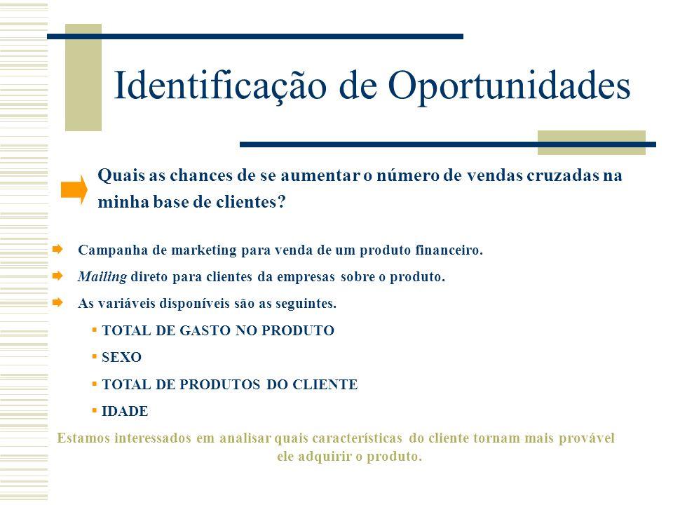 Identificação de Oportunidades