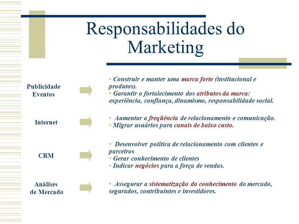 Responsabilidades do Marketing