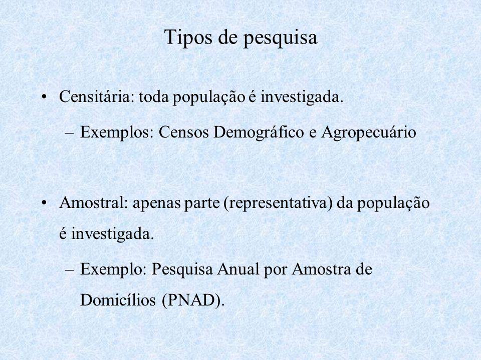 Tipos de pesquisa Censitária: toda população é investigada.