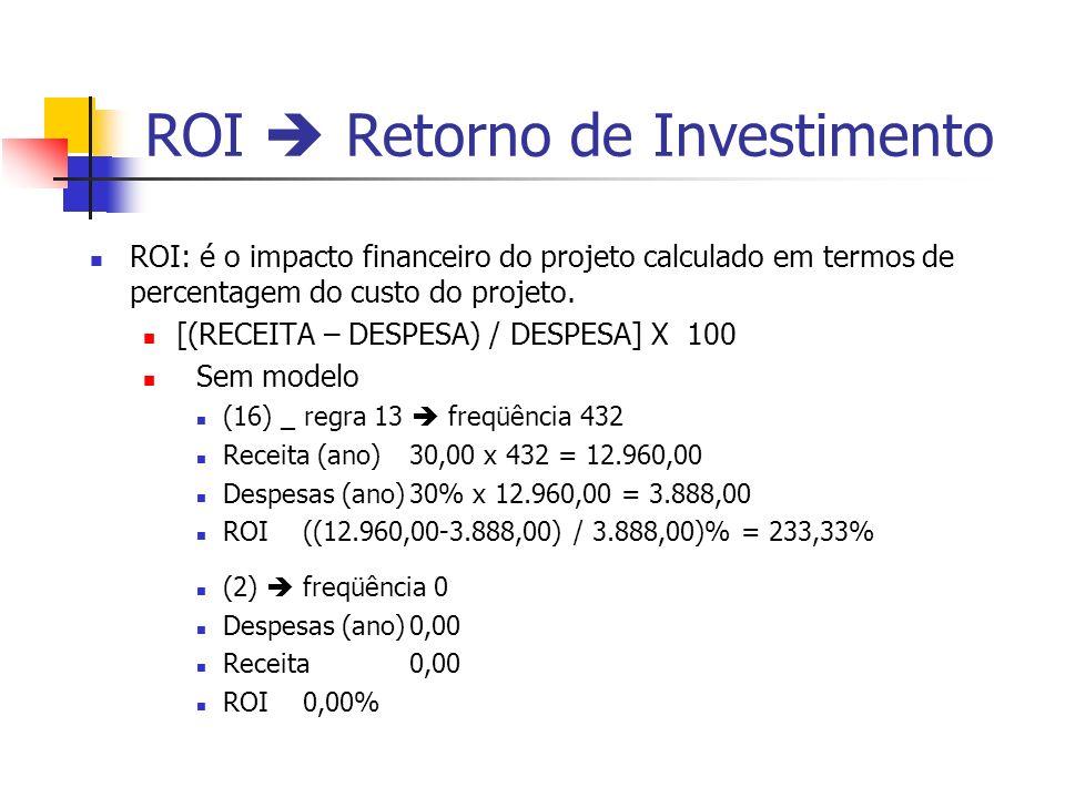 ROI  Retorno de Investimento
