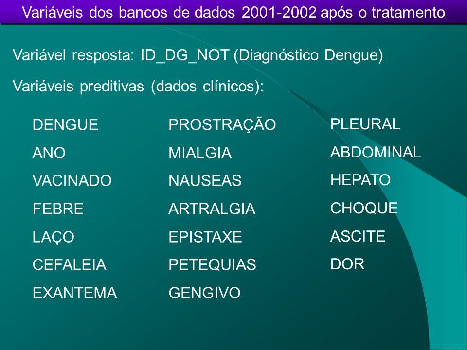 Variáveis dos bancos de dados 2001-2002 após o tratamento