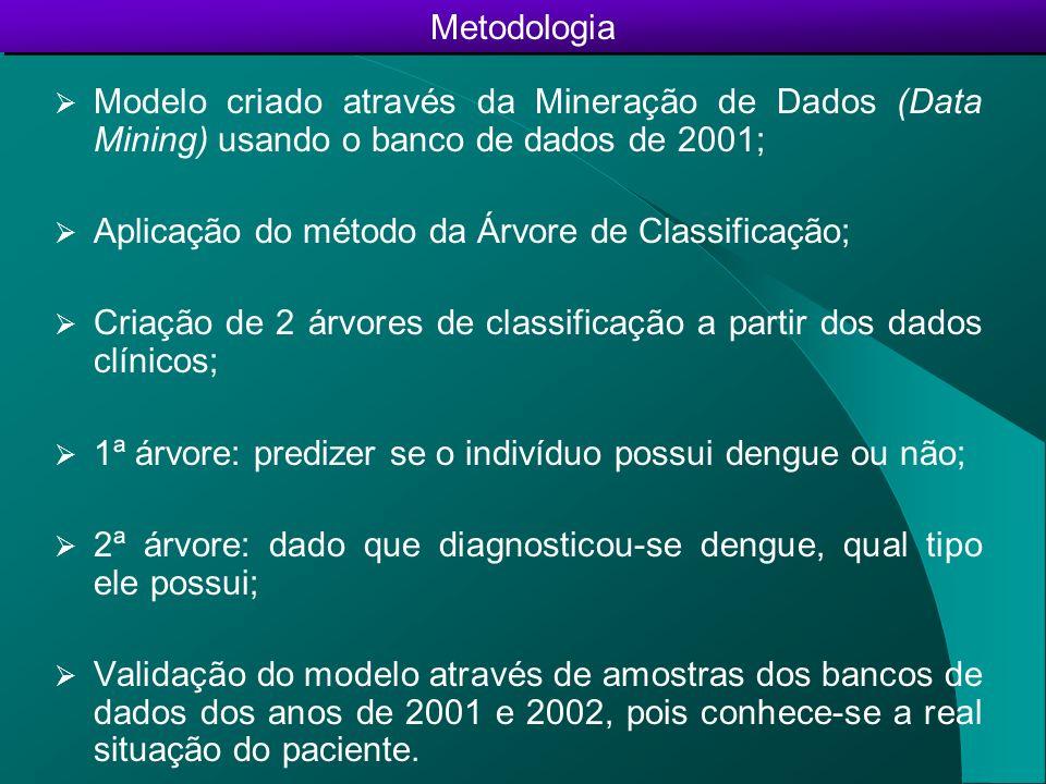 Modelo criado através da Mineração de Dados (Data Mining) usando o banco de dados de 2001;