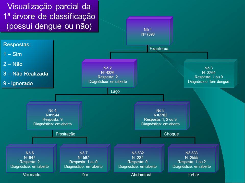 Visualização parcial da 1ª árvore de classificação (possui dengue ou não)