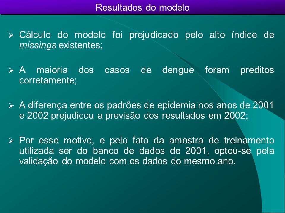 Resultados do modelo Cálculo do modelo foi prejudicado pelo alto índice de missings existentes;