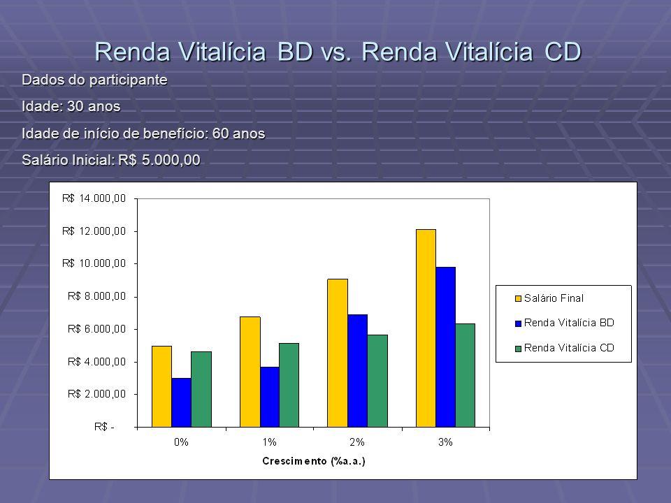 Renda Vitalícia BD vs. Renda Vitalícia CD