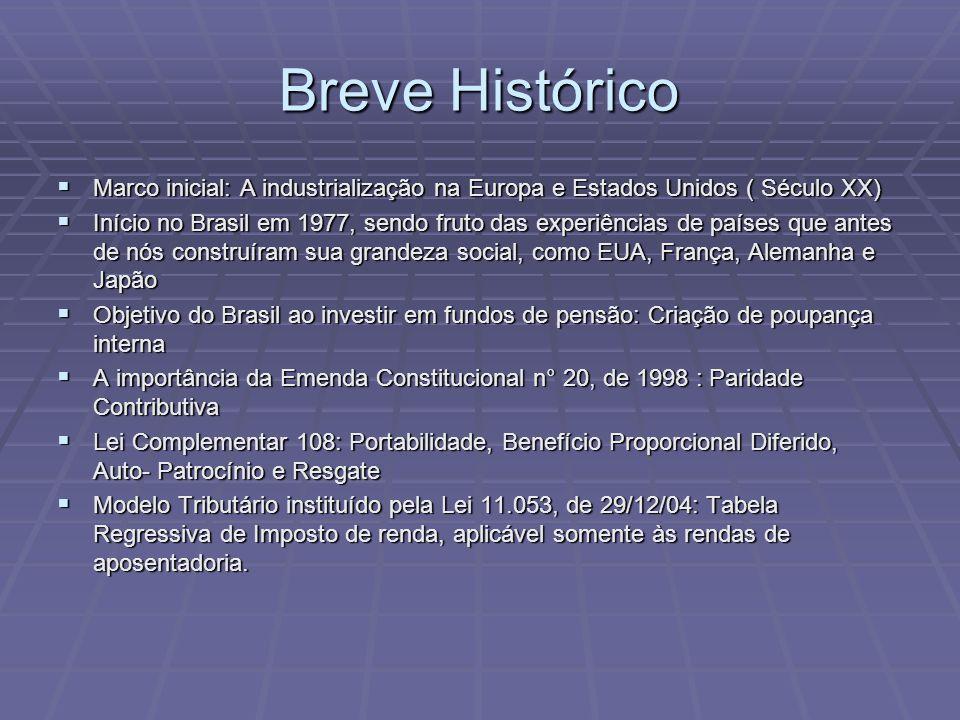 Breve Histórico Marco inicial: A industrialização na Europa e Estados Unidos ( Século XX)
