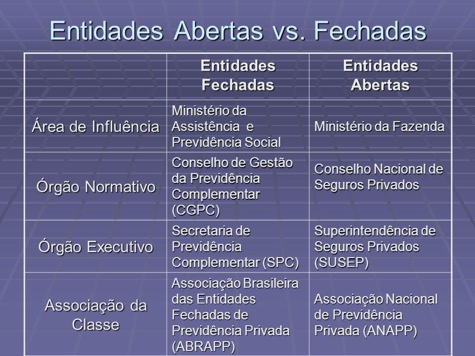 Entidades Abertas vs. Fechadas