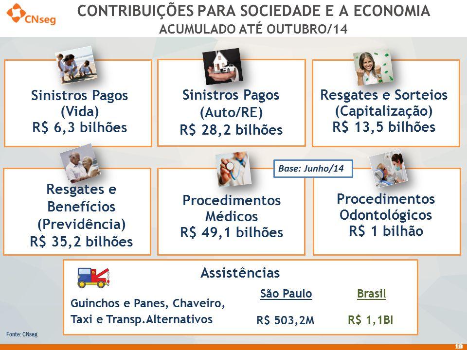 CONTRIBUIÇÕES PARA SOCIEDADE E A ECONOMIA ACUMULADO ATÉ OUTUBRO/14