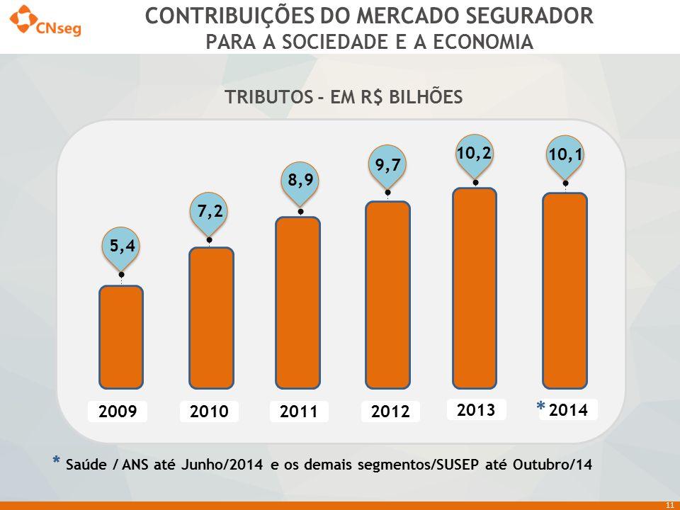 CONTRIBUIÇÕES DO MERCADO SEGURADOR