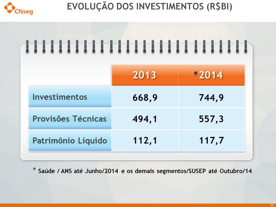 EVOLUÇÃO DOS INVESTIMENTOS (R$BI)