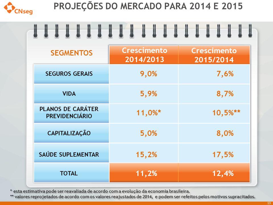 PROJEÇÕES DO MERCADO PARA 2014 E 2015 PLANOS DE CARÁTER PREVIDENCIÁRIO