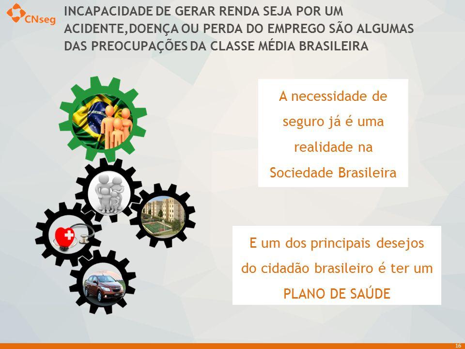 A necessidade de seguro já é uma realidade na Sociedade Brasileira