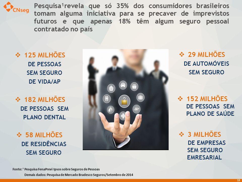 125 MILHÕES DE PESSOAS SEM SEGURO DE VIDA/AP