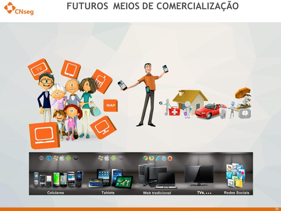 FUTUROS MEIOS DE COMERCIALIZAÇÃO