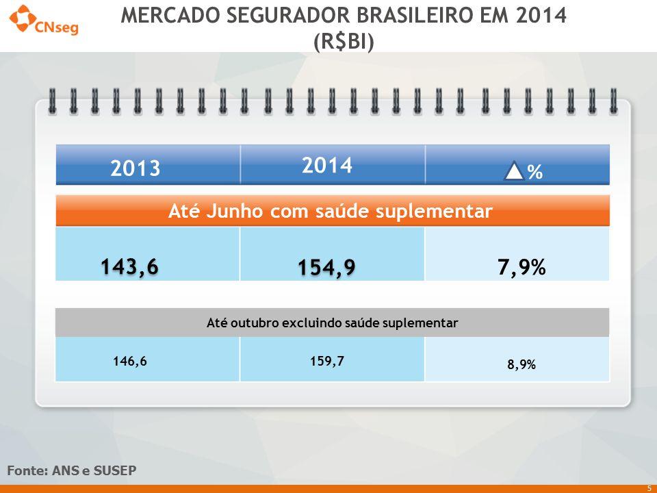 MERCADO SEGURADOR BRASILEIRO EM 2014 (R$BI)