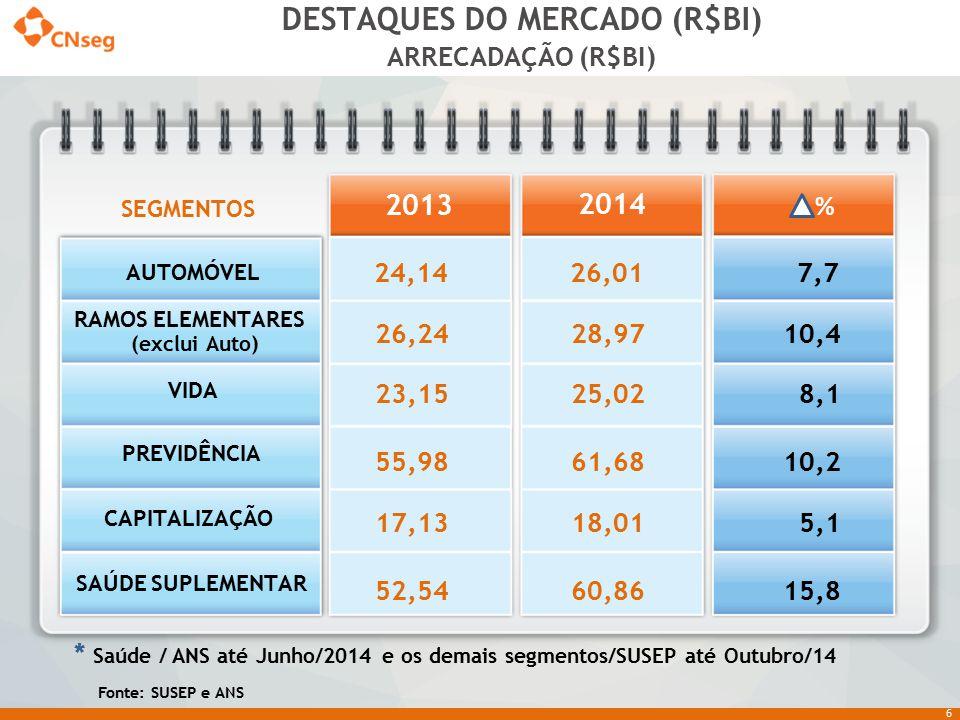 DESTAQUES DO MERCADO (R$BI)
