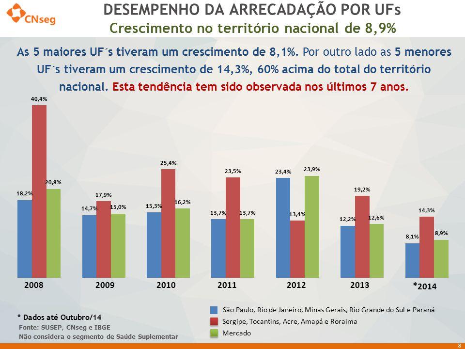 DESEMPENHO DA ARRECADAÇÃO POR UFs