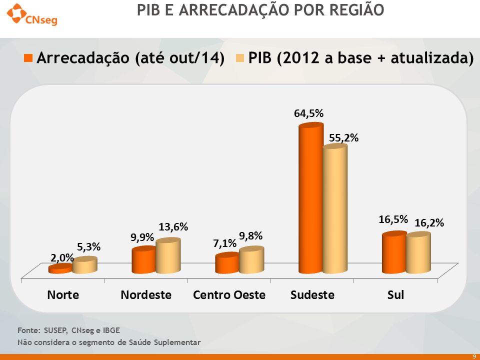 PIB E ARRECADAÇÃO POR REGIÃO