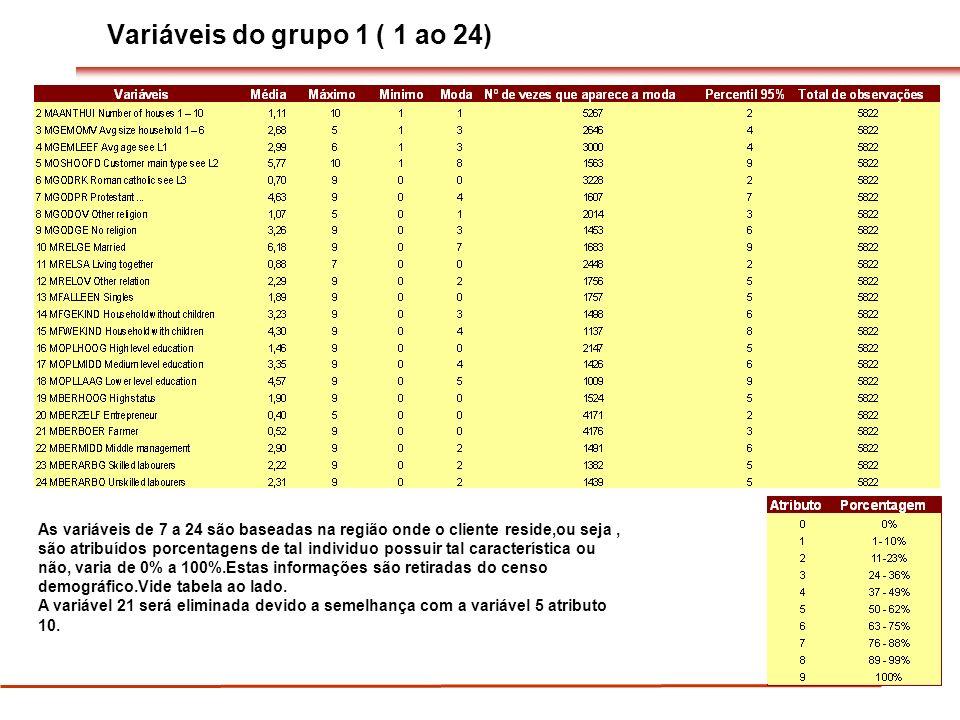Variáveis do grupo 1 ( 1 ao 24)