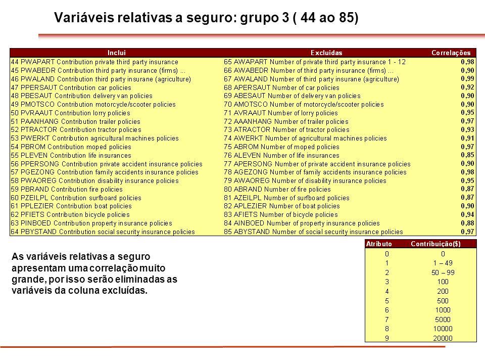 Variáveis relativas a seguro: grupo 3 ( 44 ao 85)