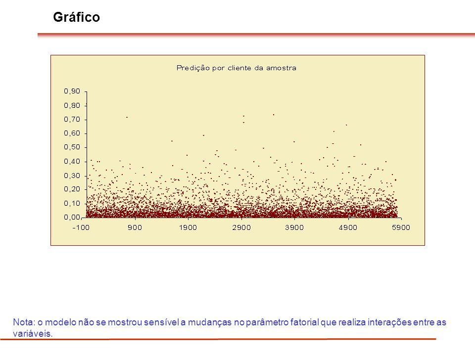 Gráfico Nota: o modelo não se mostrou sensível a mudanças no parâmetro fatorial que realiza interações entre as variáveis.
