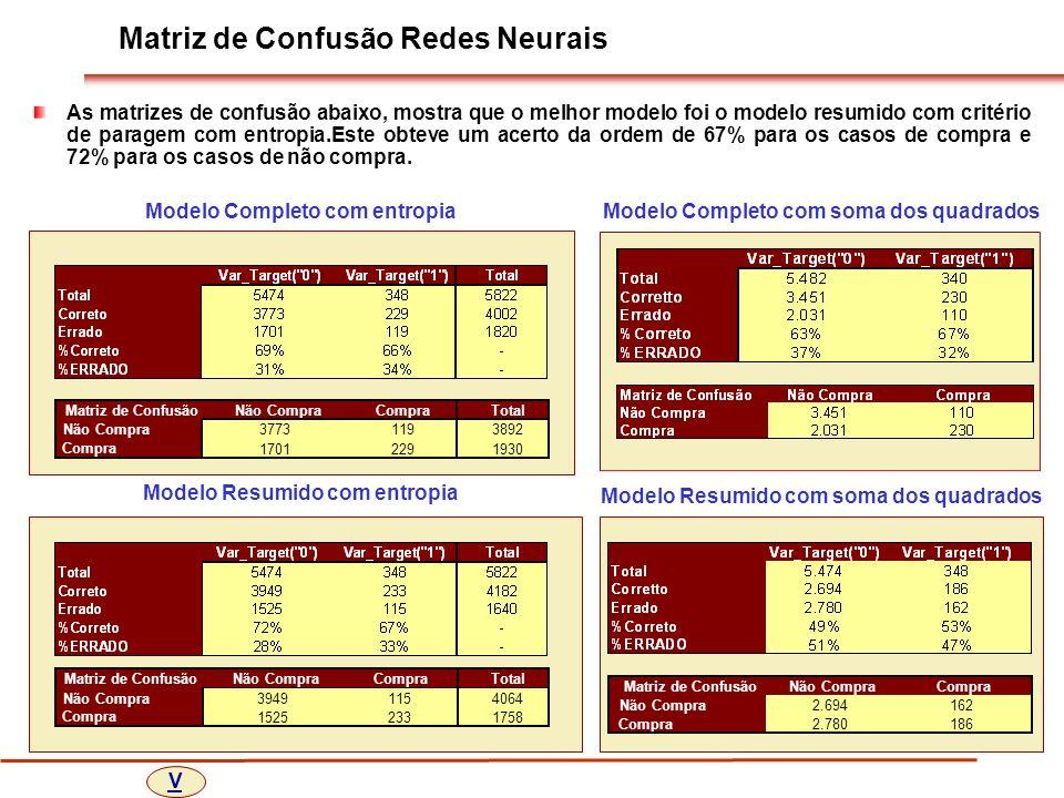 Matriz de Confusão Redes Neurais