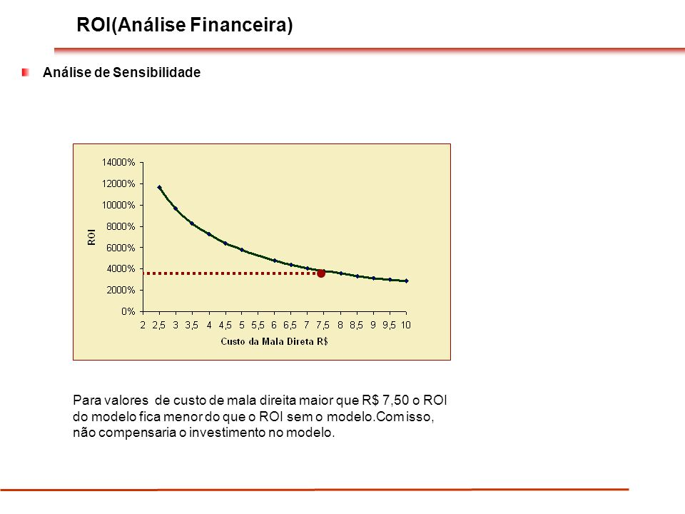ROI(Análise Financeira)