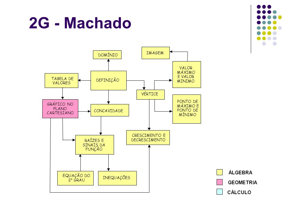 2G - Machado ÁLGEBRA GEOMETRIA CÁLCULO DEFINIÇÃO CONCAVIDADE PONTO DE