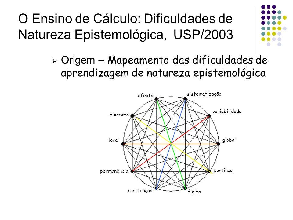 O Ensino de Cálculo: Dificuldades de Natureza Epistemológica, USP/2003
