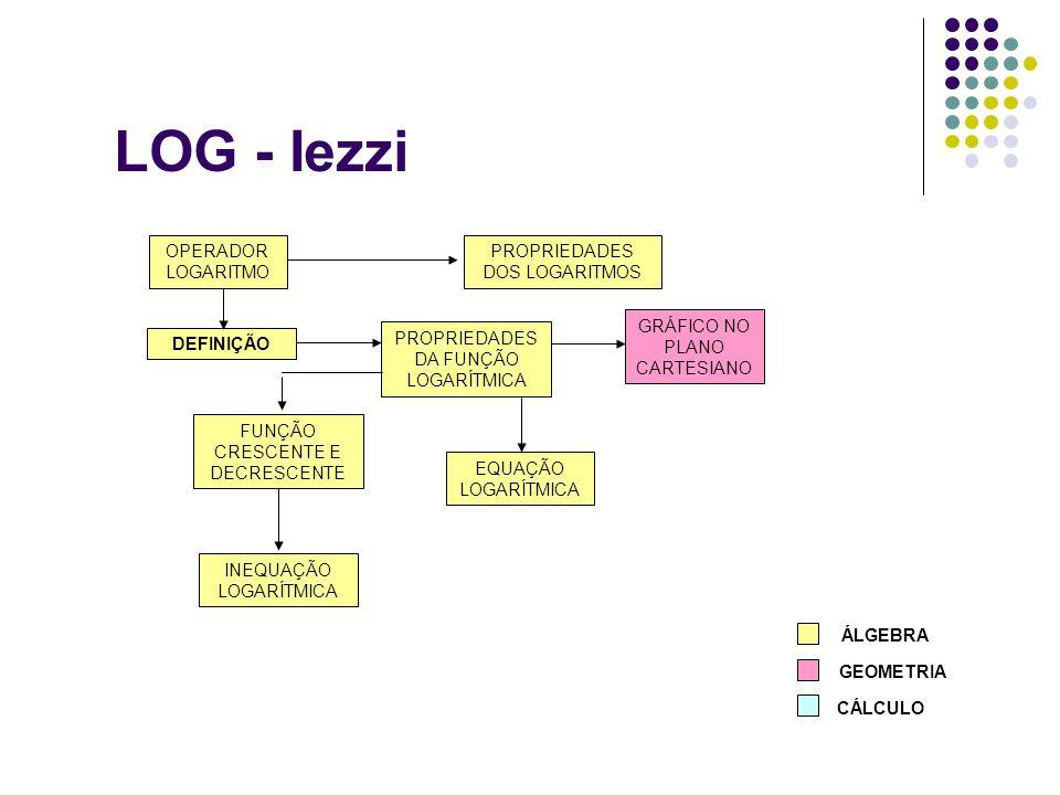 LOG - Iezzi DEFINIÇÃO GRÁFICO NO PLANO CARTESIANO EQUAÇÃO LOGARÍTMICA