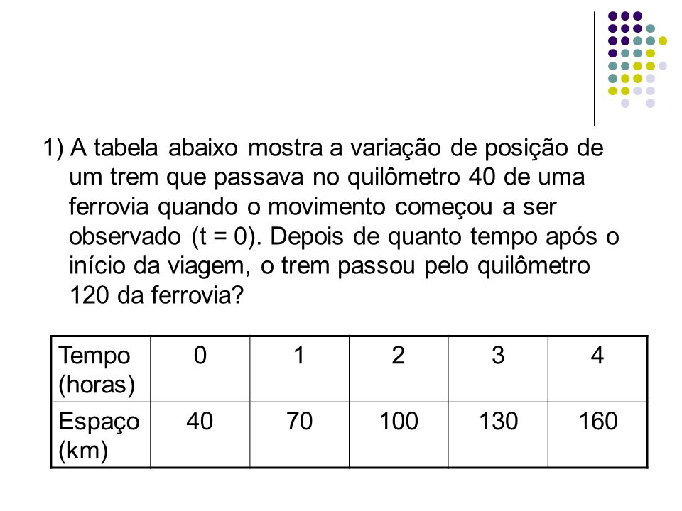 1) A tabela abaixo mostra a variação de posição de um trem que passava no quilômetro 40 de uma ferrovia quando o movimento começou a ser observado (t = 0). Depois de quanto tempo após o início da viagem, o trem passou pelo quilômetro 120 da ferrovia