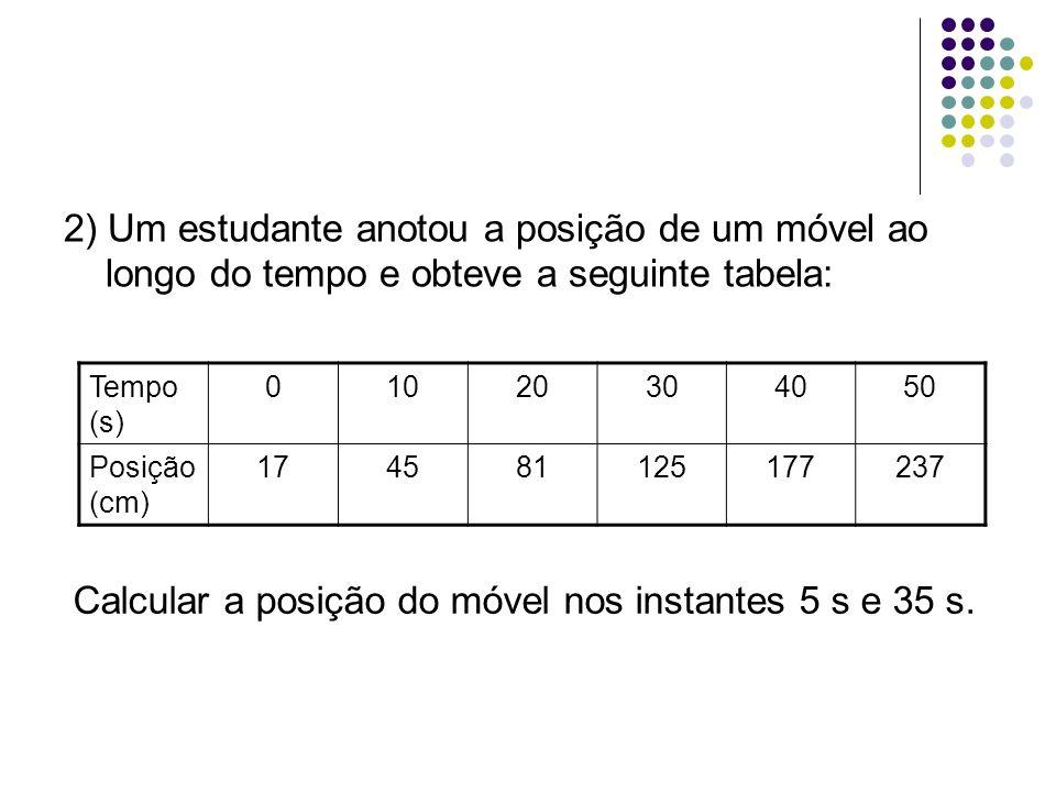 Calcular a posição do móvel nos instantes 5 s e 35 s.