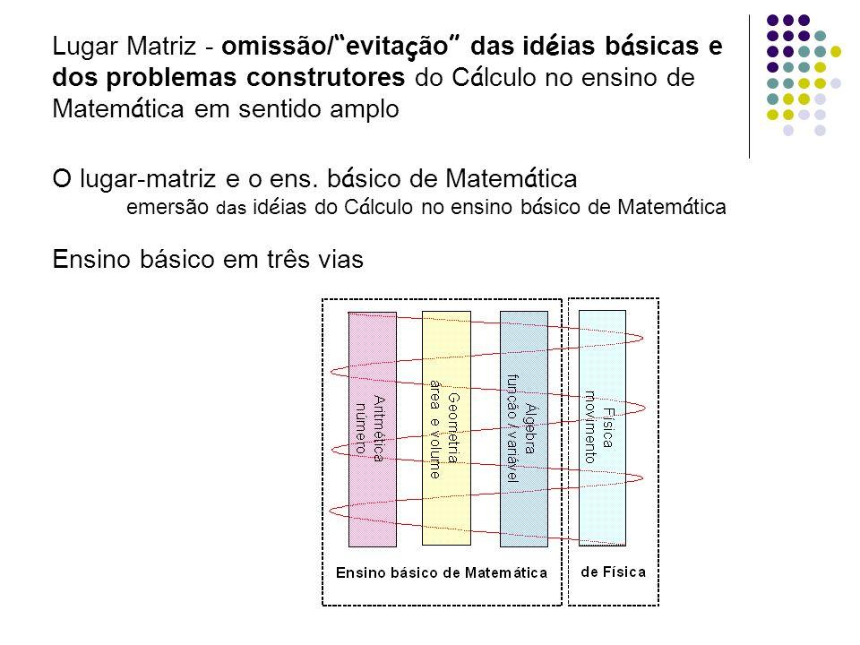 emersão das idéias do Cálculo no ensino básico de Matemática