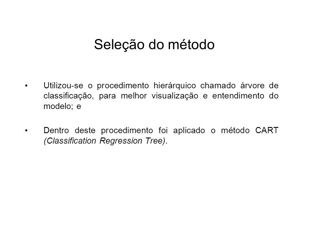 Seleção do método Utilizou-se o procedimento hierárquico chamado árvore de classificação, para melhor visualização e entendimento do modelo; e.