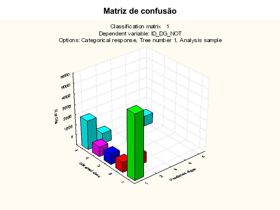 Matriz de confusão