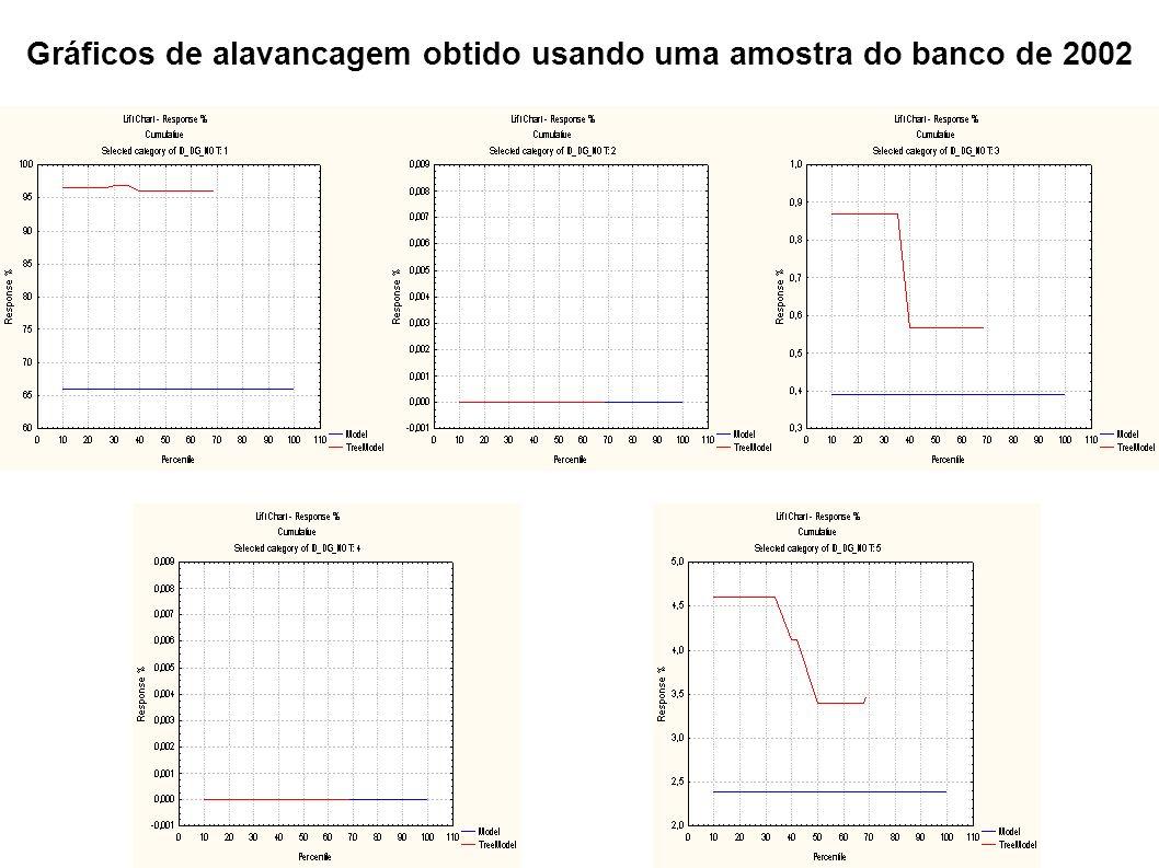 Gráficos de alavancagem obtido usando uma amostra do banco de 2002