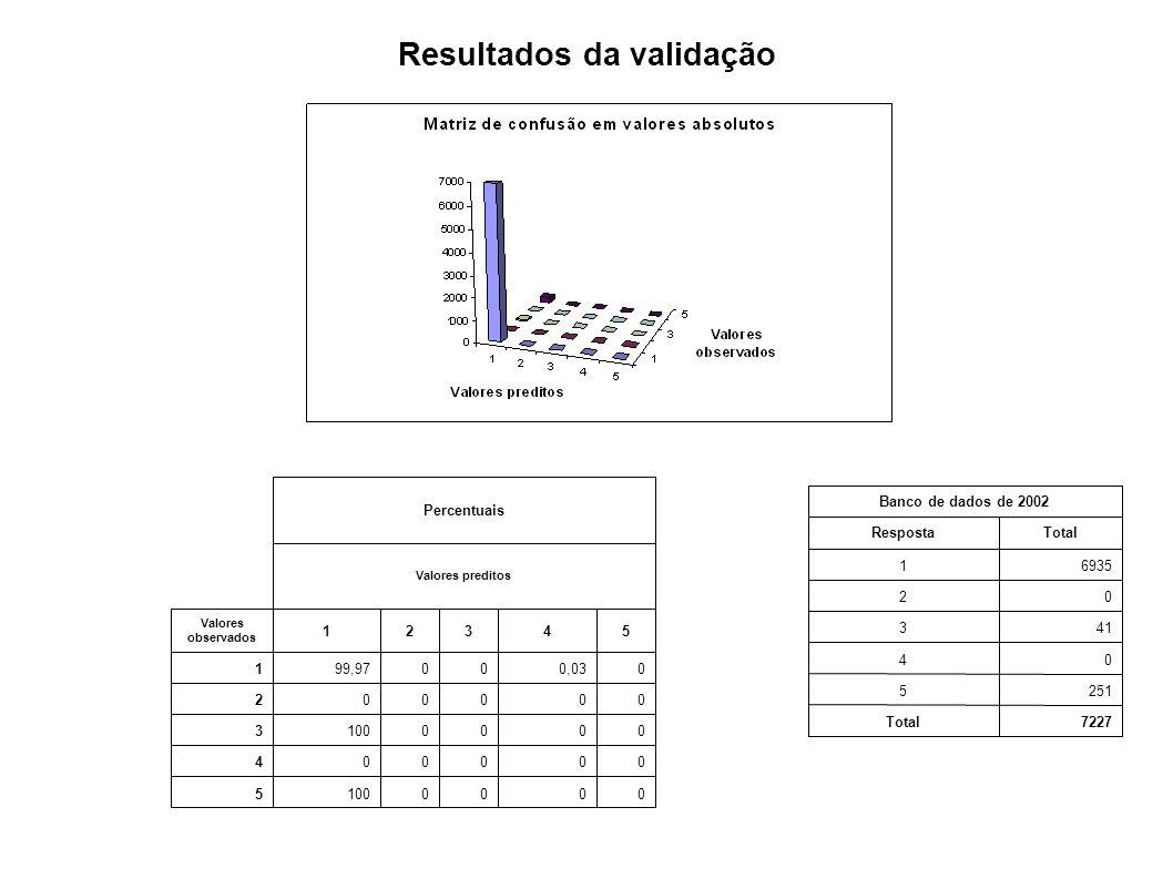 Resultados da validação