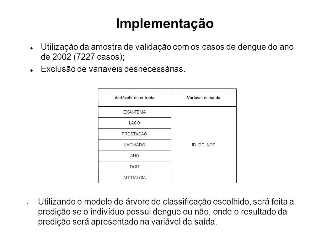 Implementação Utilização da amostra de validação com os casos de dengue do ano de 2002 (7227 casos);