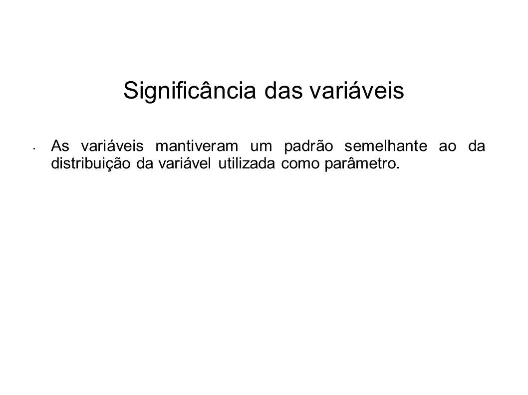 Significância das variáveis